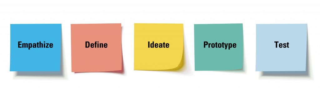 5 principles of Design Thinking