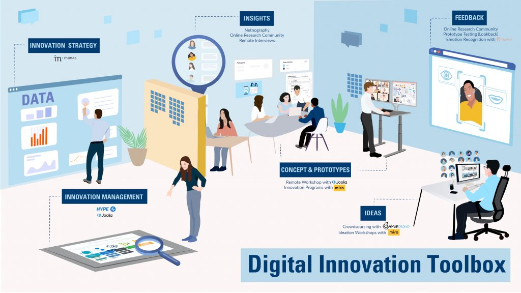 Clipart of Digital Innovation Process