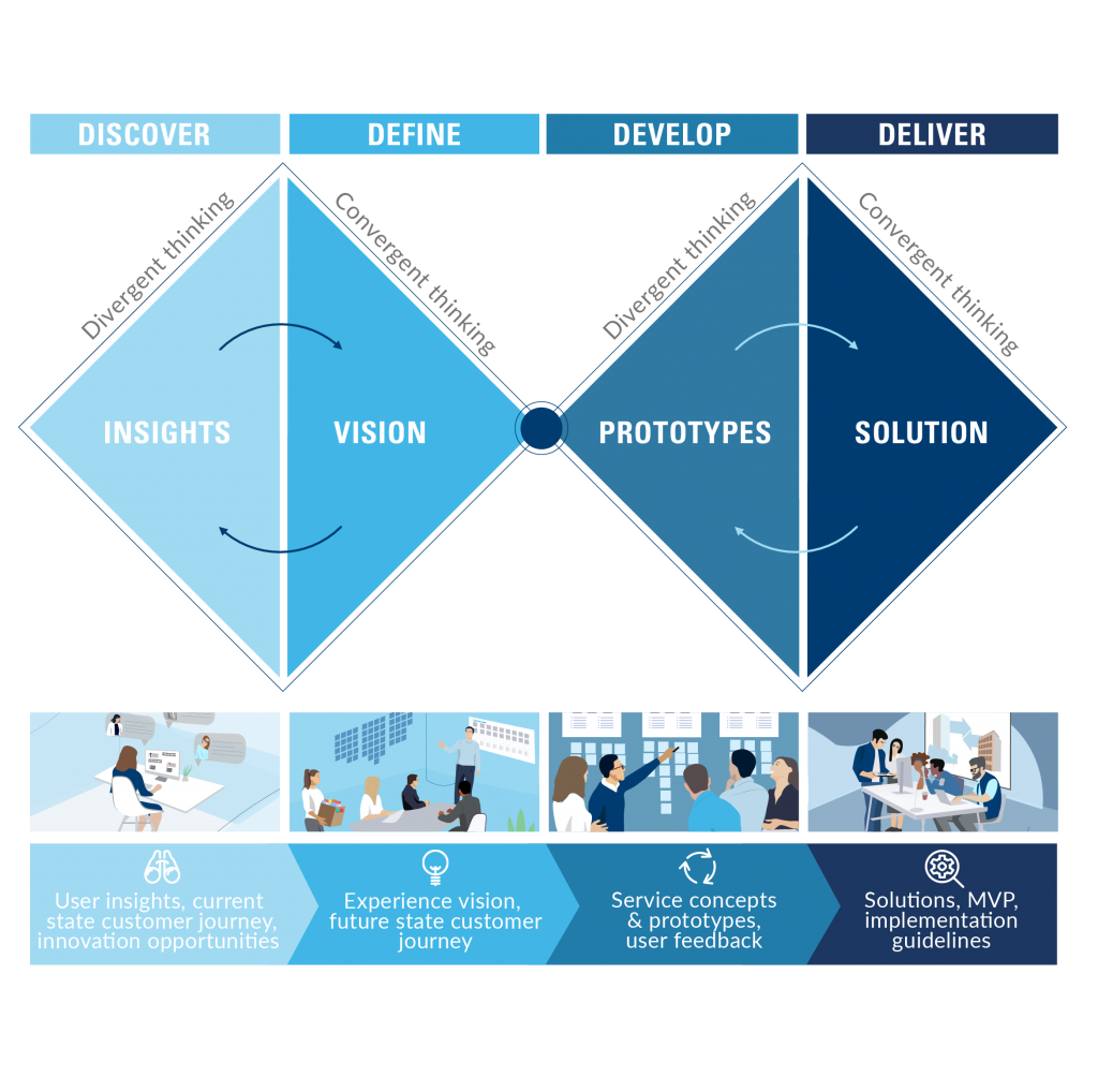 Service Design Process framework